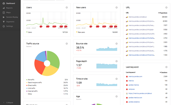 yandex metrica traffic overview for shopify