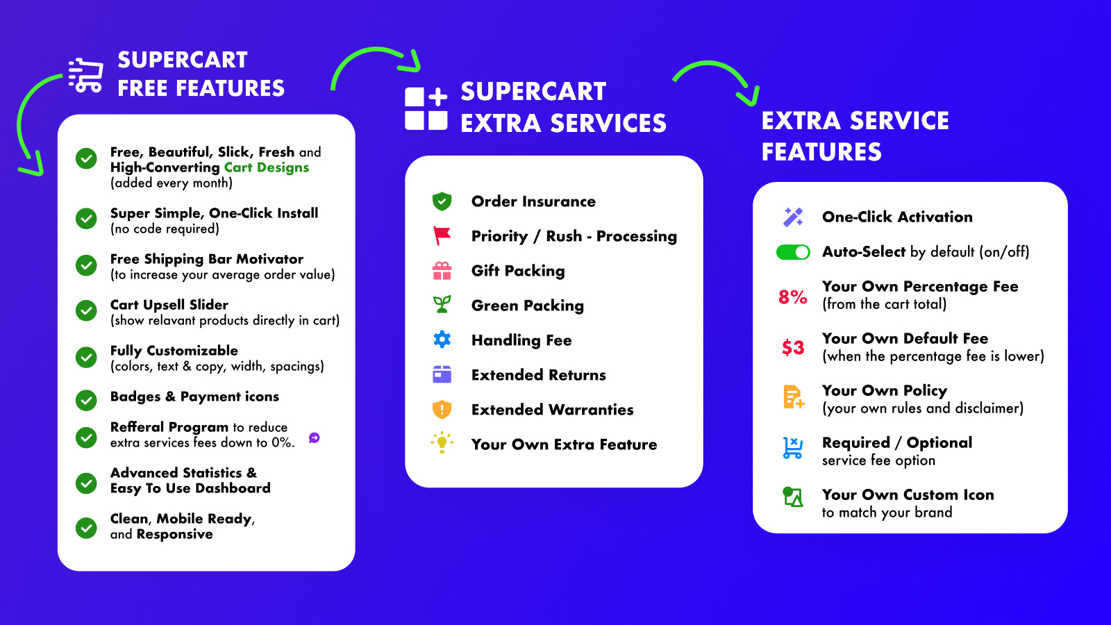 Supercart Free Features and Supercart Extra Services