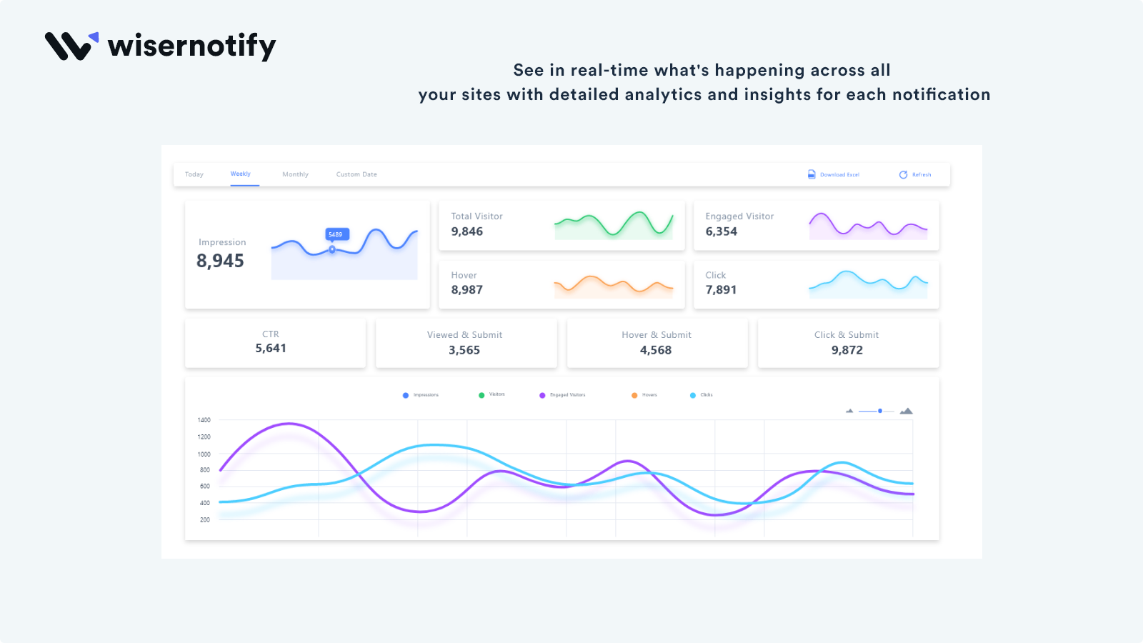 See notification performance & visitor engagements into Analytic