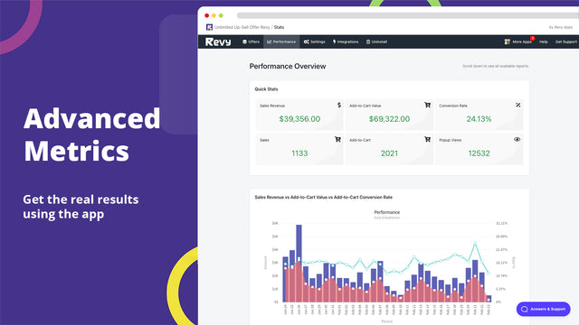 Measure the performance of upsell offers with our analytics.