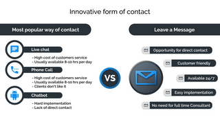 Comparison between live chat, chatbot and other forms of contact