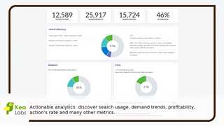 Actionable analytics: discover search trends and profitability