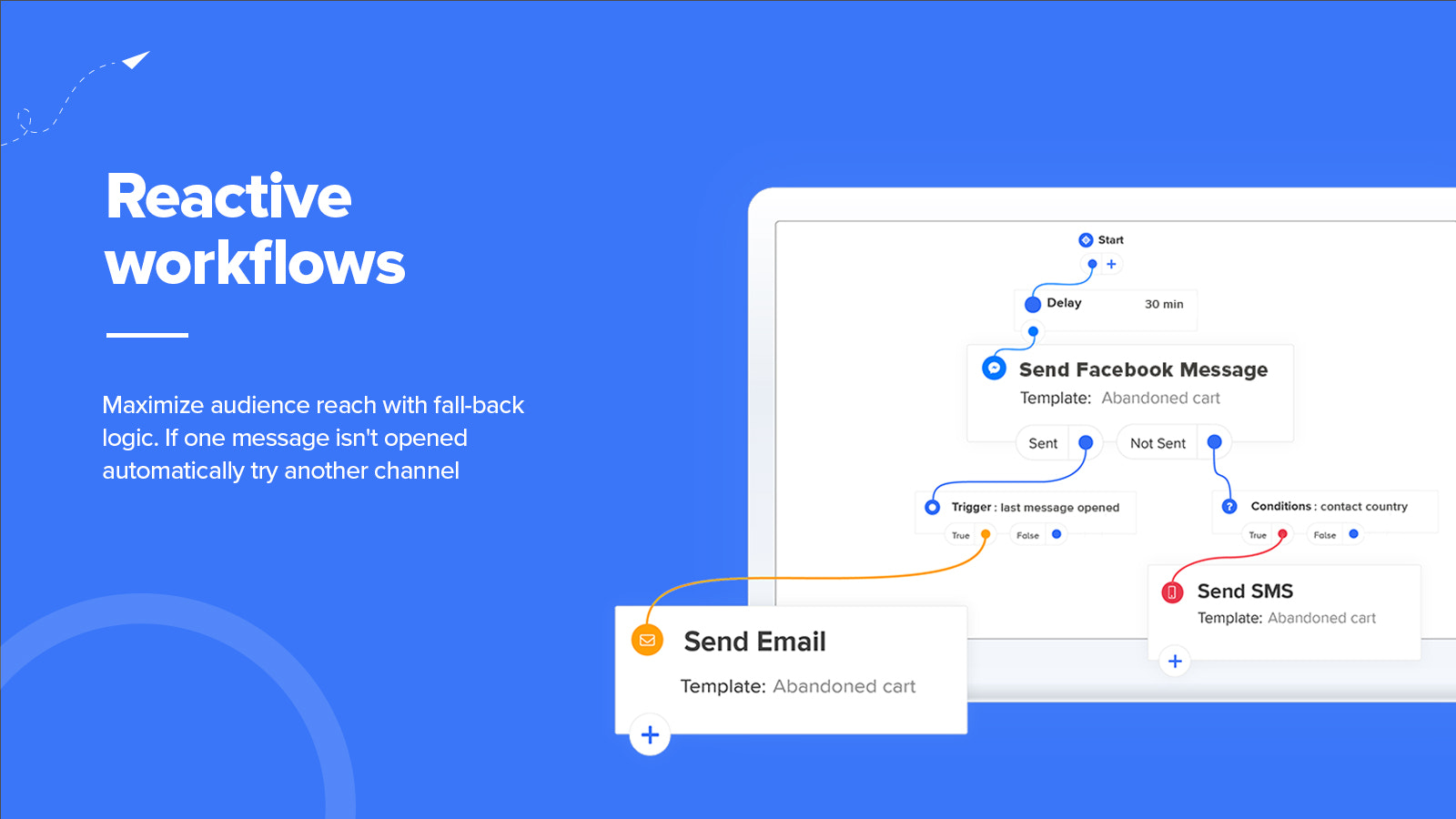 Automated workflows for email, FBM and text message automation