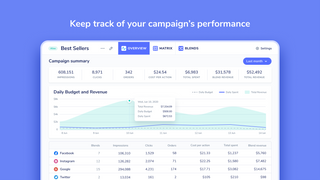Keep track of your campaign's performance