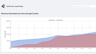 See the performance of taking action on the insights