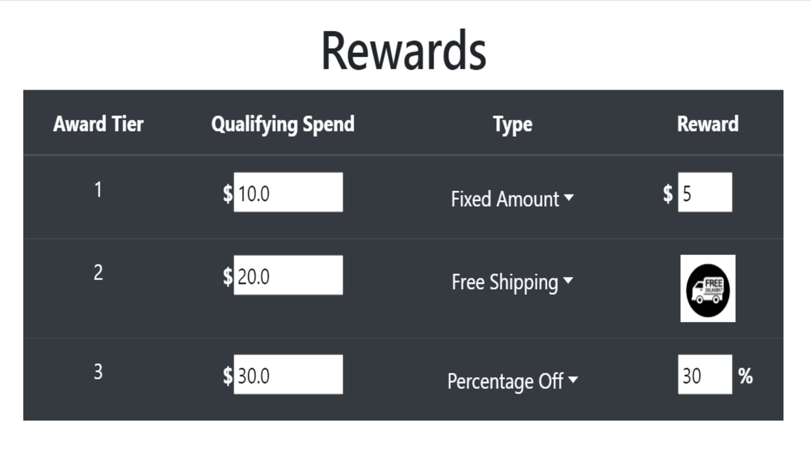 Easy to use interface for merchant to adjust rewards and goals