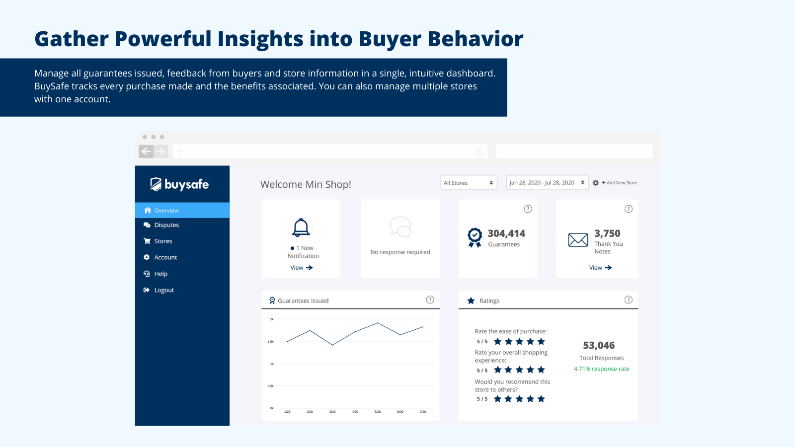 Gather powerful insights into buyer behavior in your dashboard