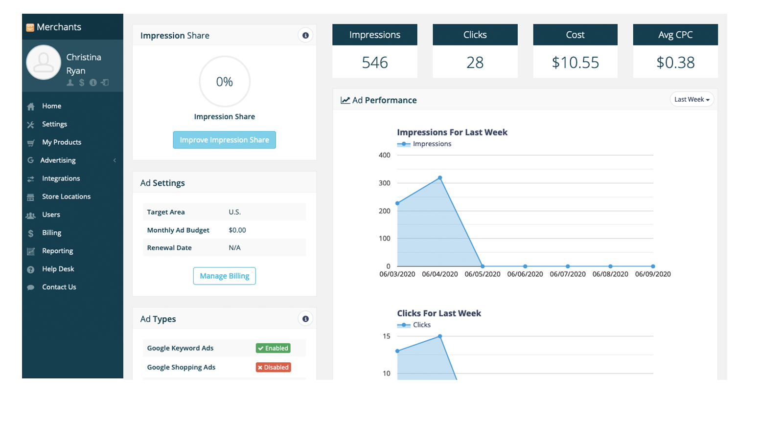 View detailed reporting in your Shoptoit dashboard anytime