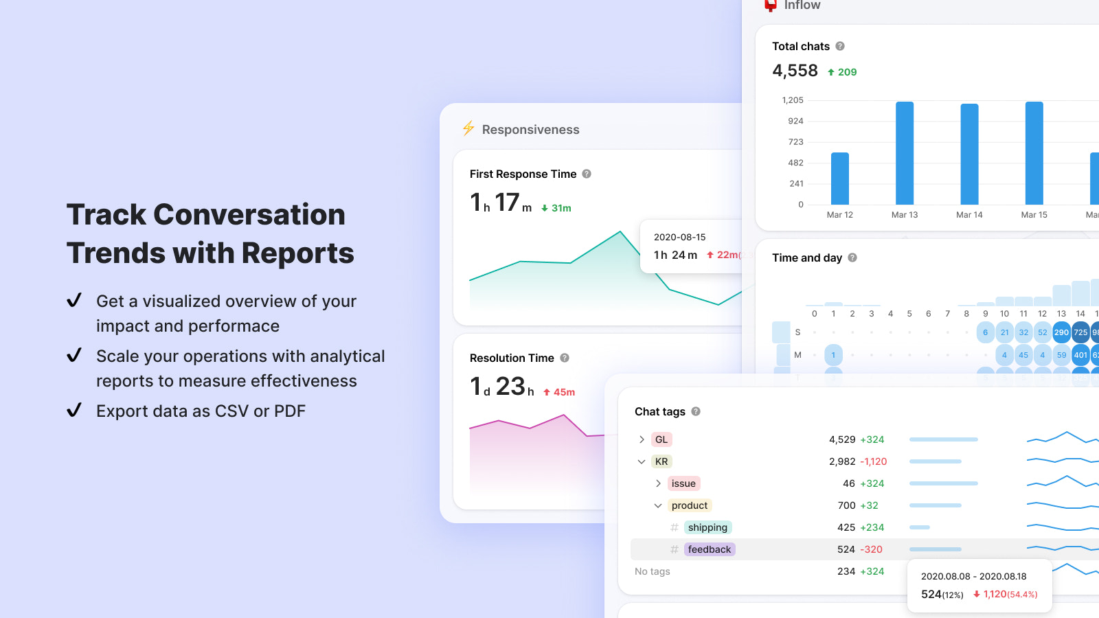 Track conversation trends with Reports. Measure chat efficiency.