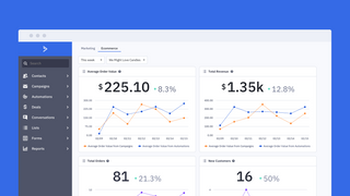ActiveCampaign Ecommerce Reporting Dashboard