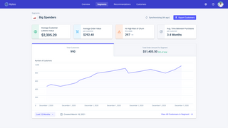 Predict and track customer lifetime value using advanced A.I.