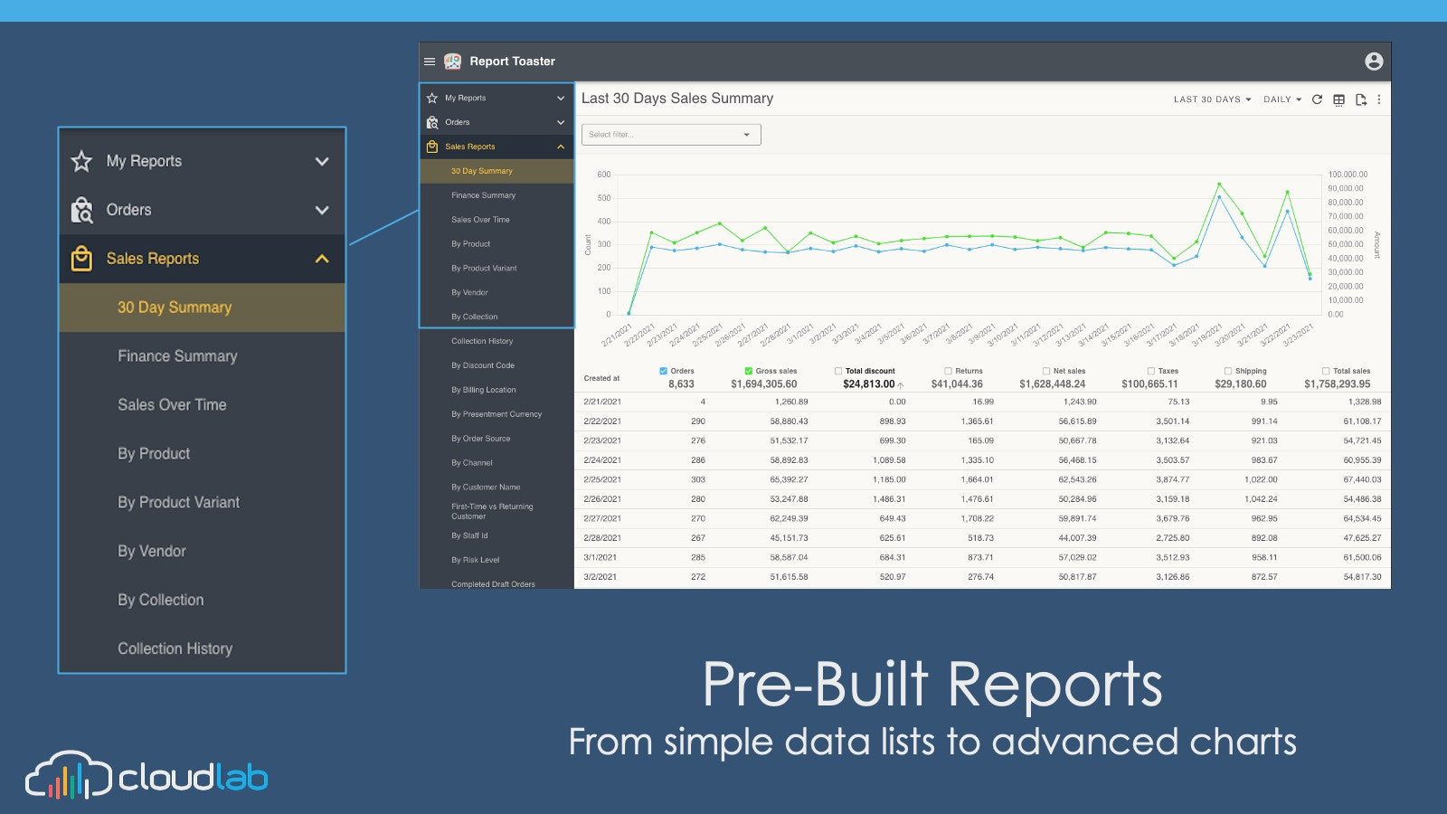 Pre-Built Reports- From simple product lists to sales charts