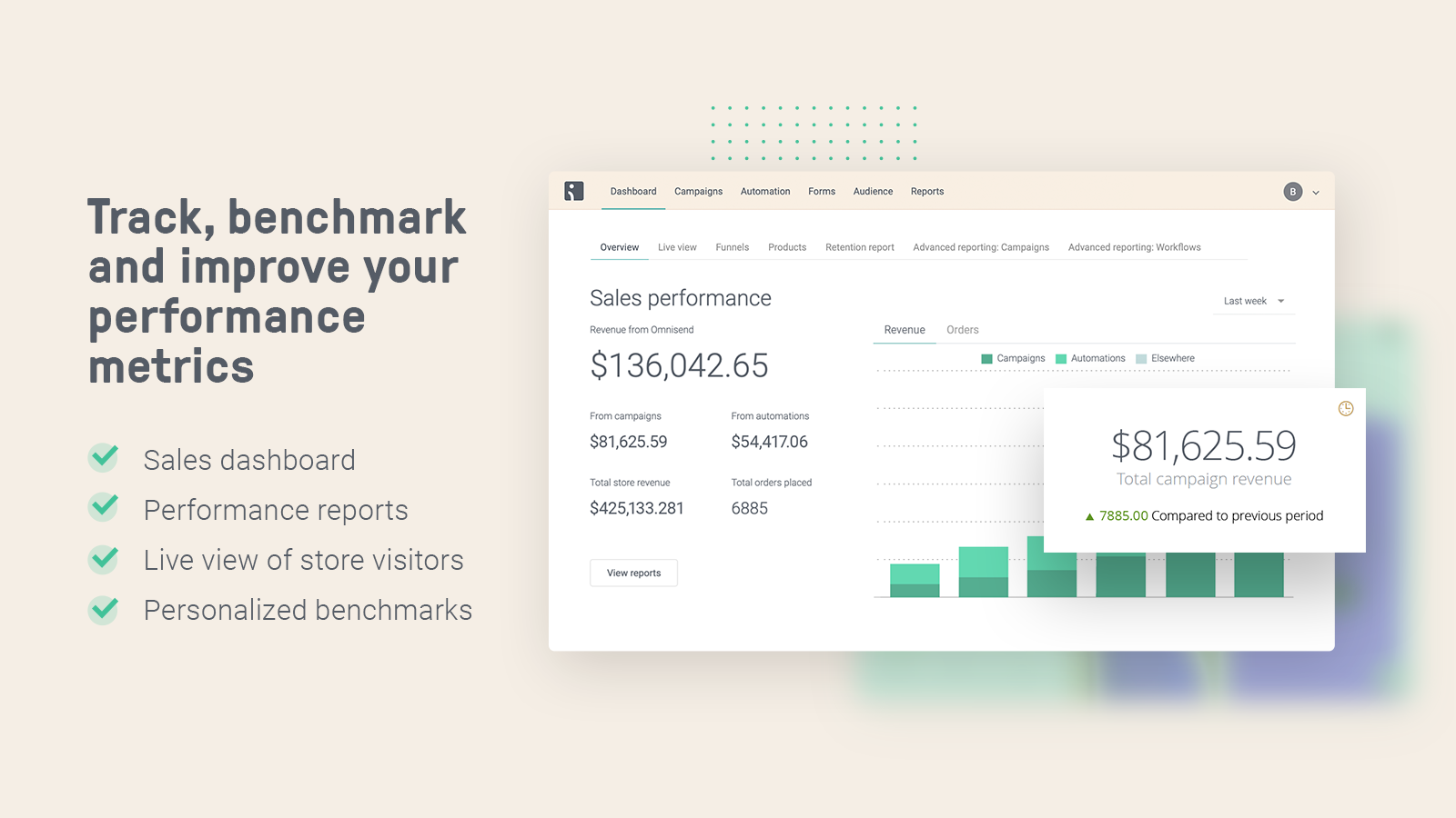 Omnisend benchmarking, sales performance metrics and reporting