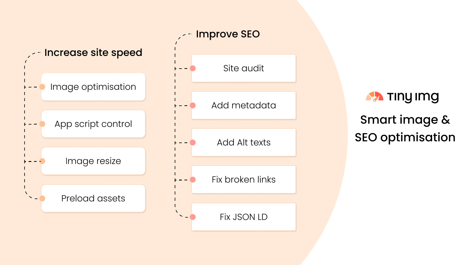SEO & Speed key features at a glance