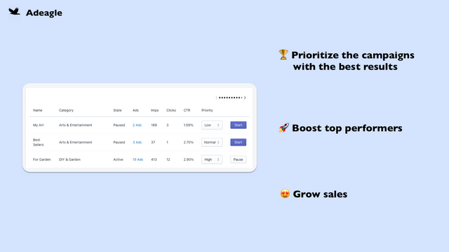 Prioritize the campaigns with the best results