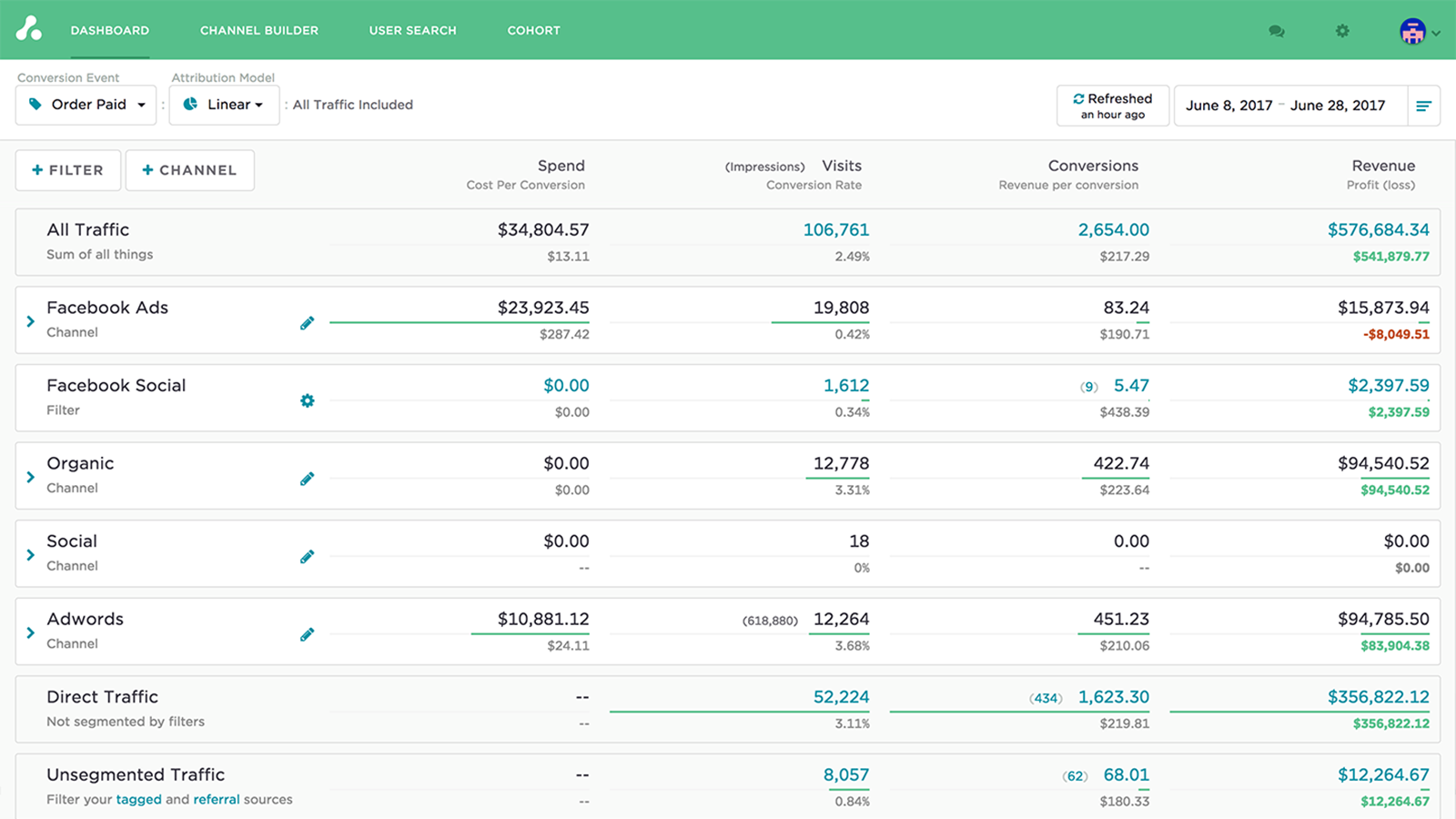 Shopify Multi-Touch Attribution Dashboard