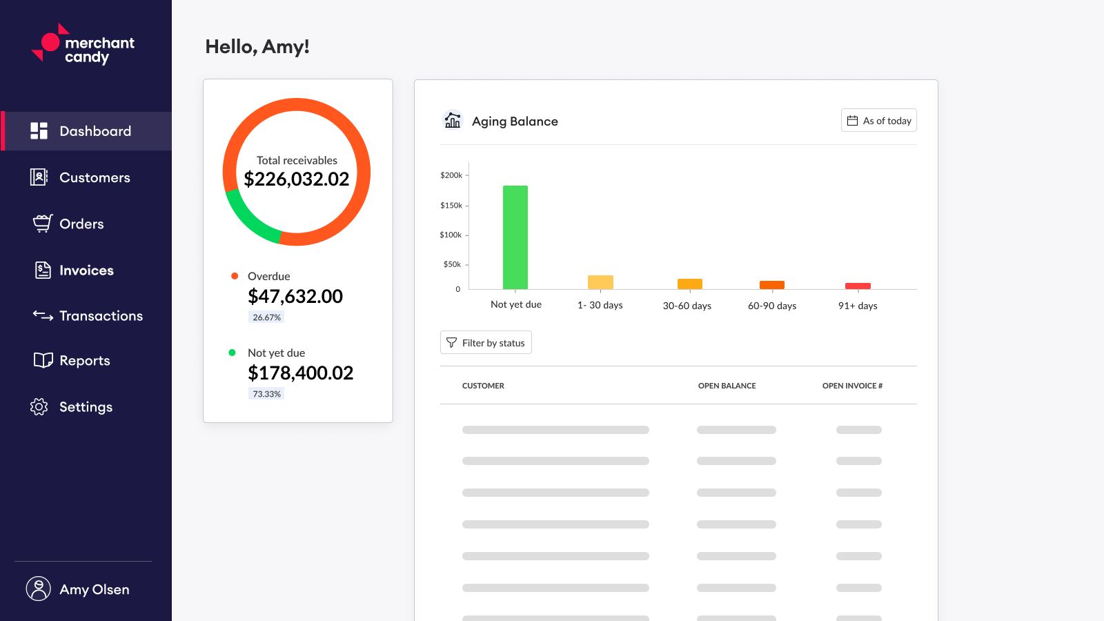 Dashboard with overview of receivables
