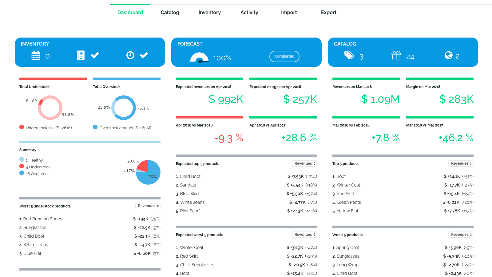 Smart Dashboard with Inventory and Forecast metrics