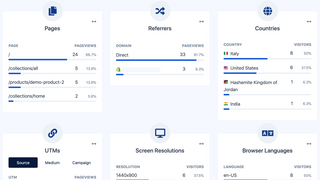 Punch Metrics Heatmaps Users Analytics and Sessions Replay