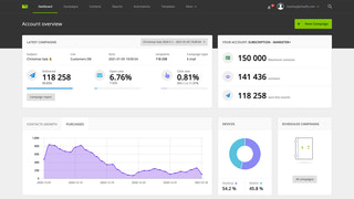 Dashboard - last campaign data, purchases, contact growth & more