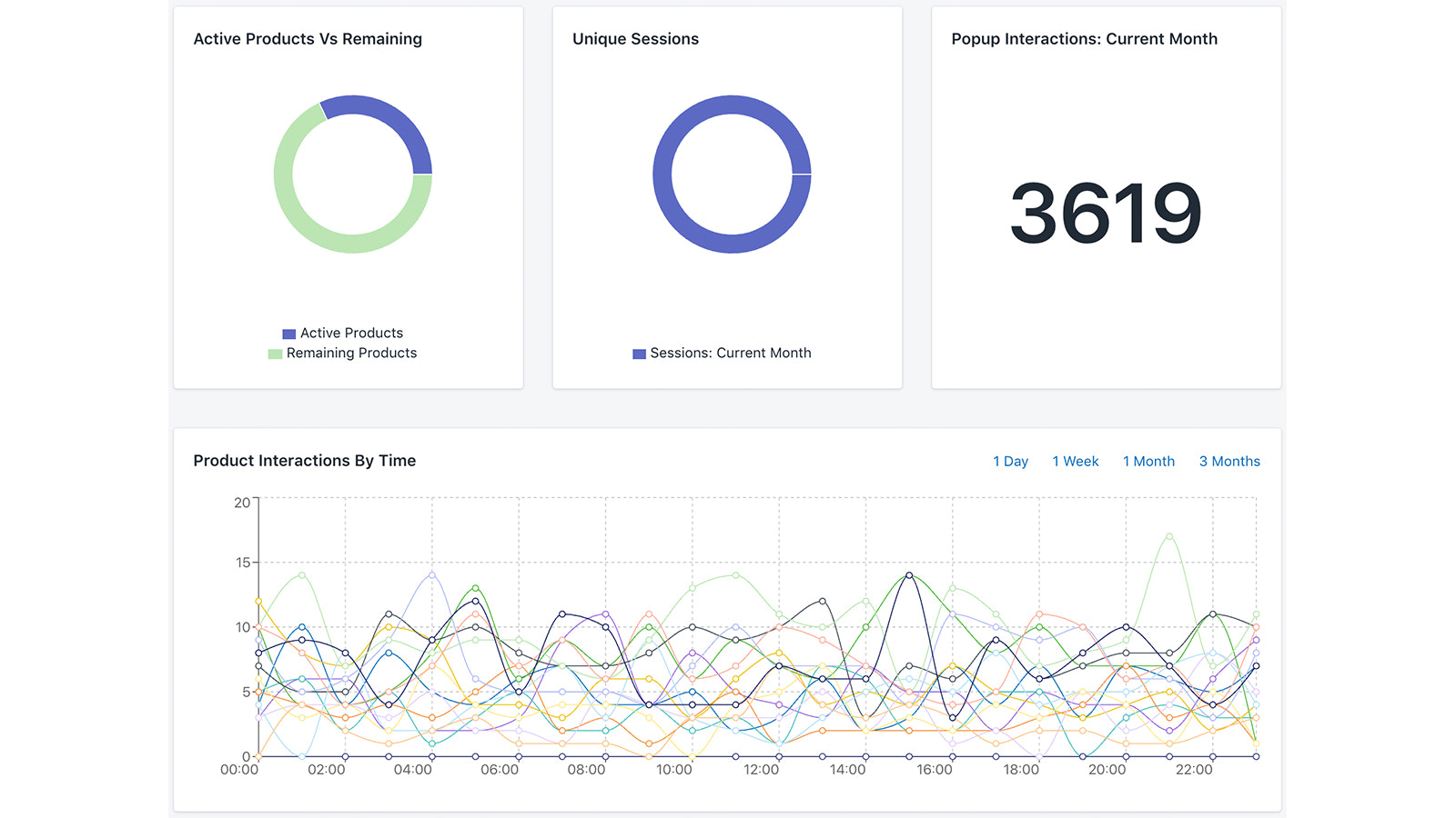 Insightful analytics to drive your business growth!