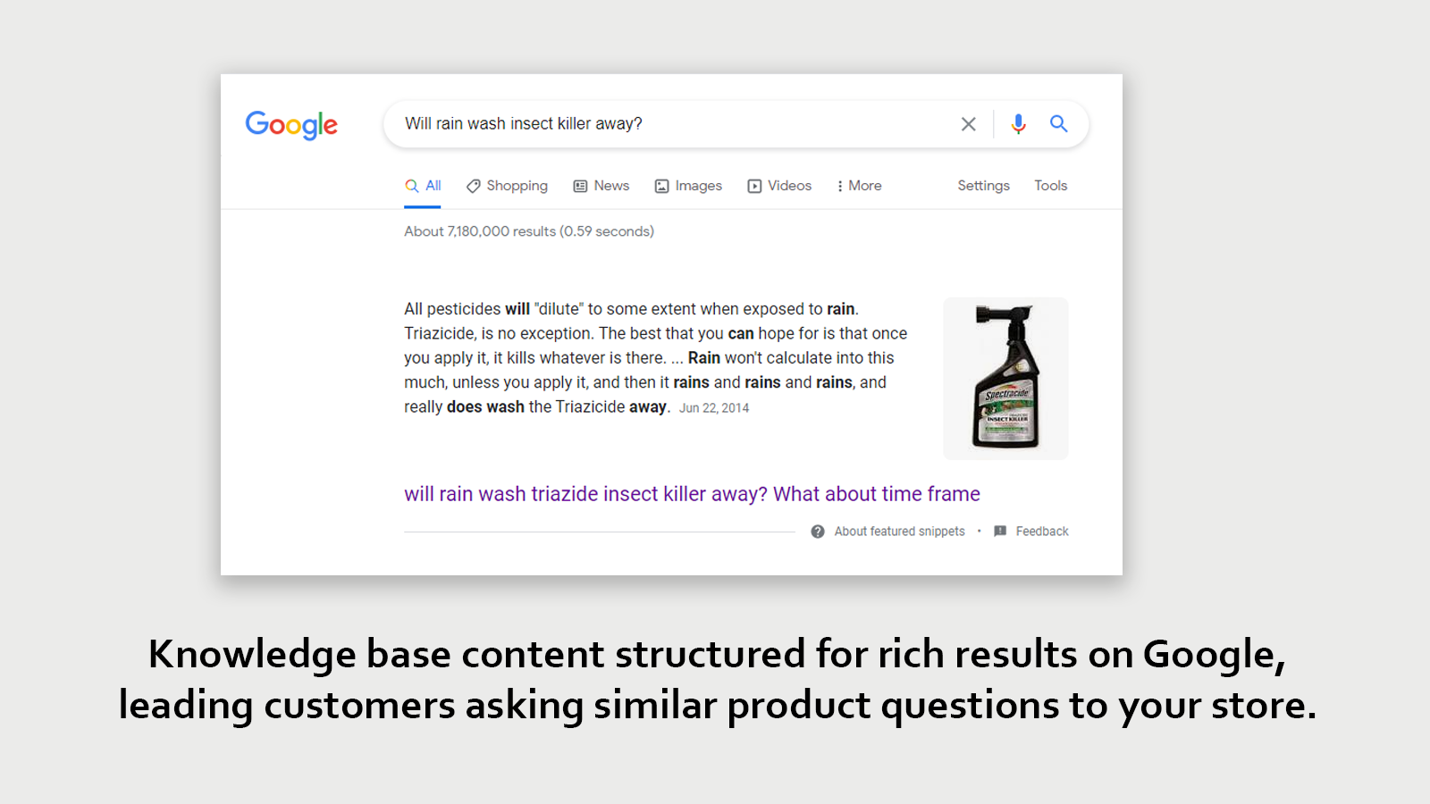 Content shows in search results to increase organic traffic