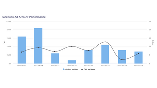 Facebook ad account performance over time