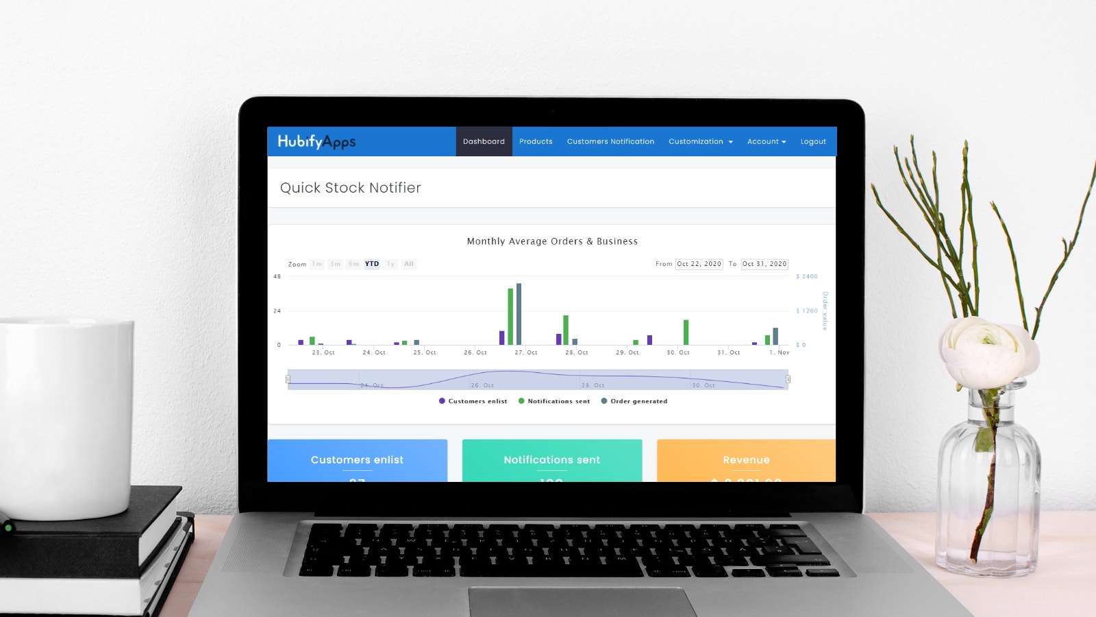 Analytics for stock levels notification and Sale Dashboard