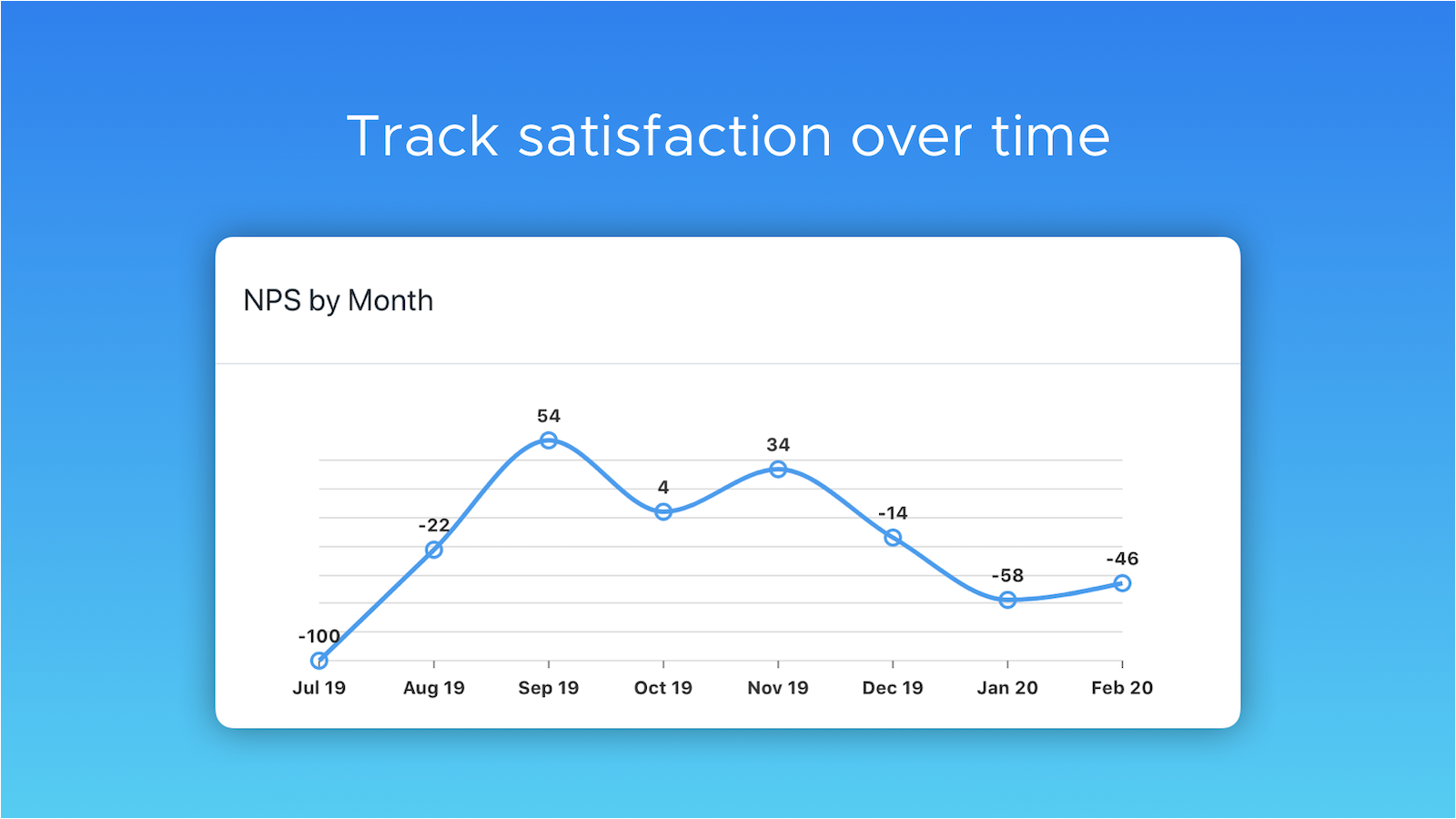 Track satisfaction over time