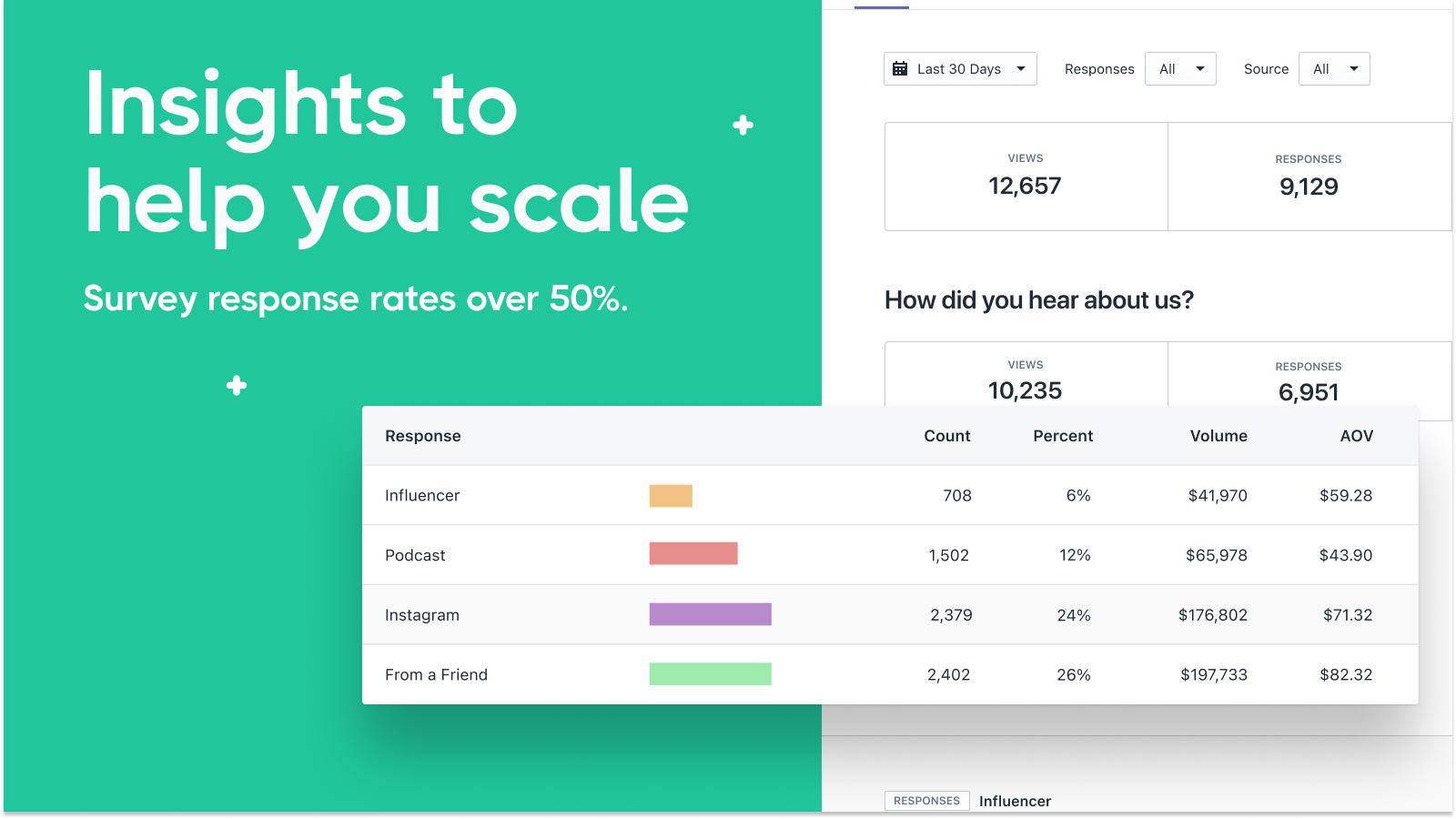 EnquireLabs Post-purchase surveys dashboard example