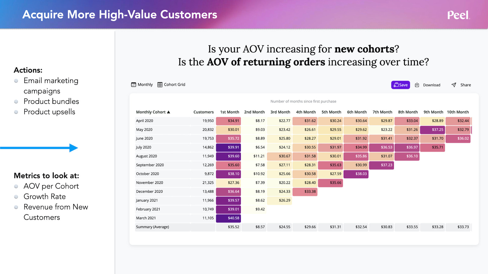 Acquire More High-Value Customers