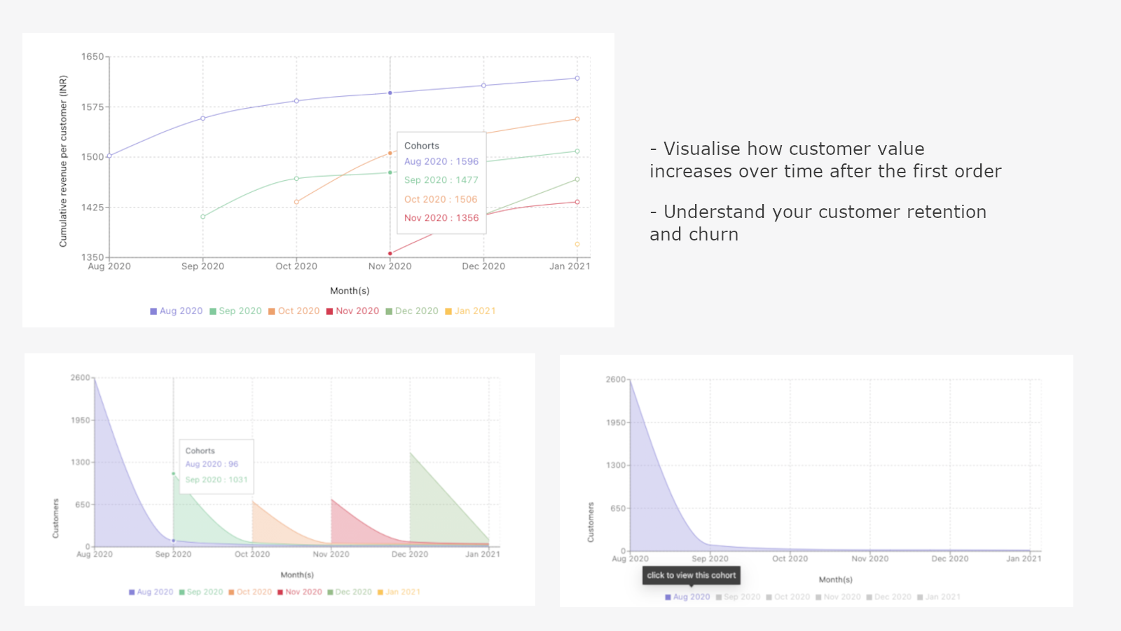Visualize CLTV, growth curves and retention curves