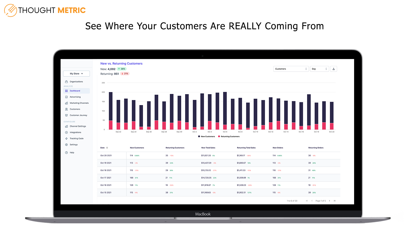 See Where Your Customers Are REALLY Coming From
