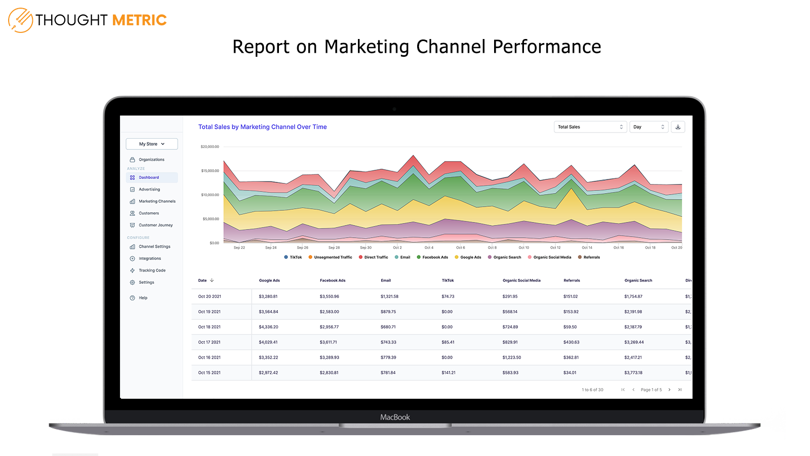 Report on Marketing Channel Performance