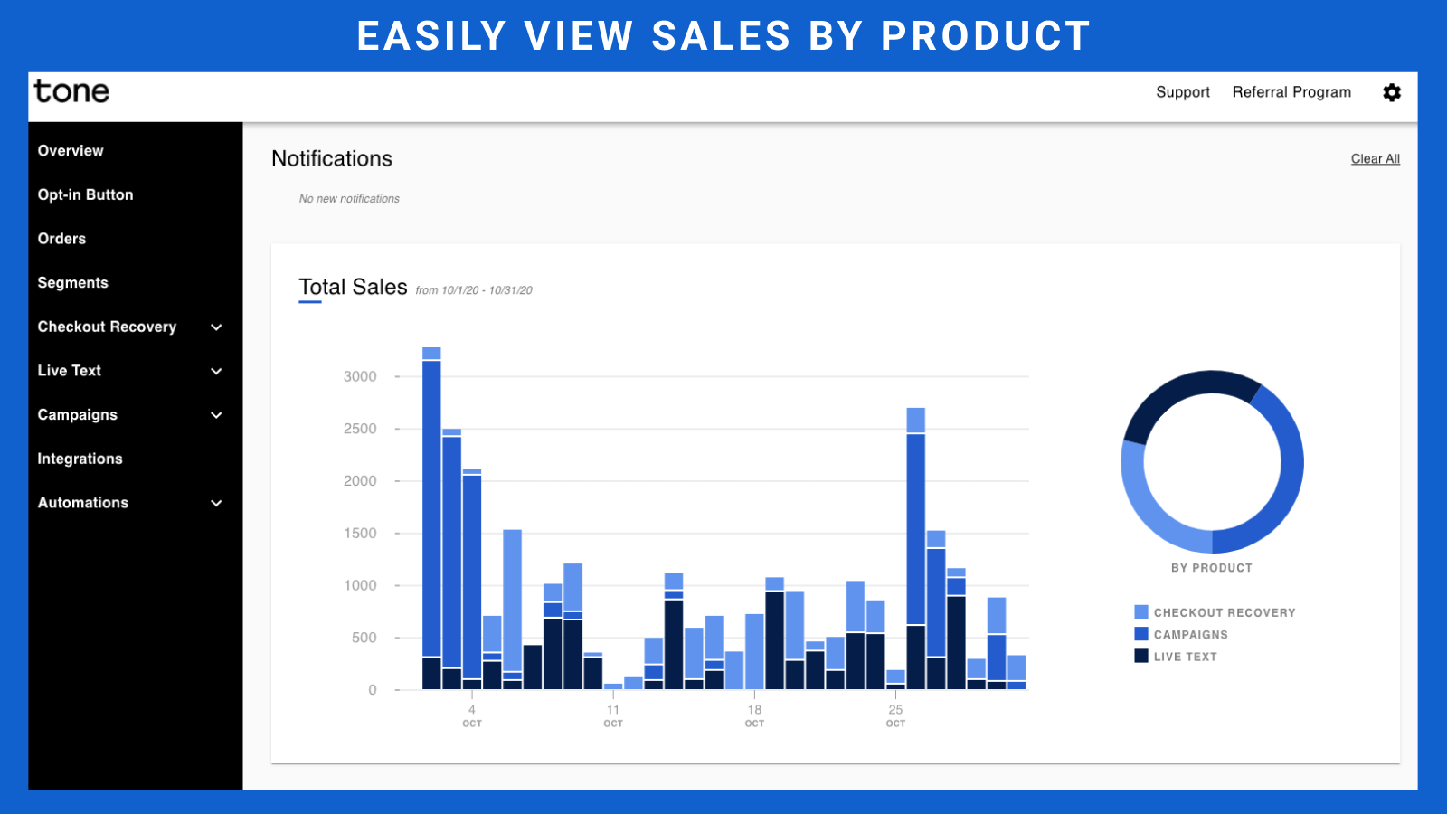 Tone Overview - Easily see sales by product