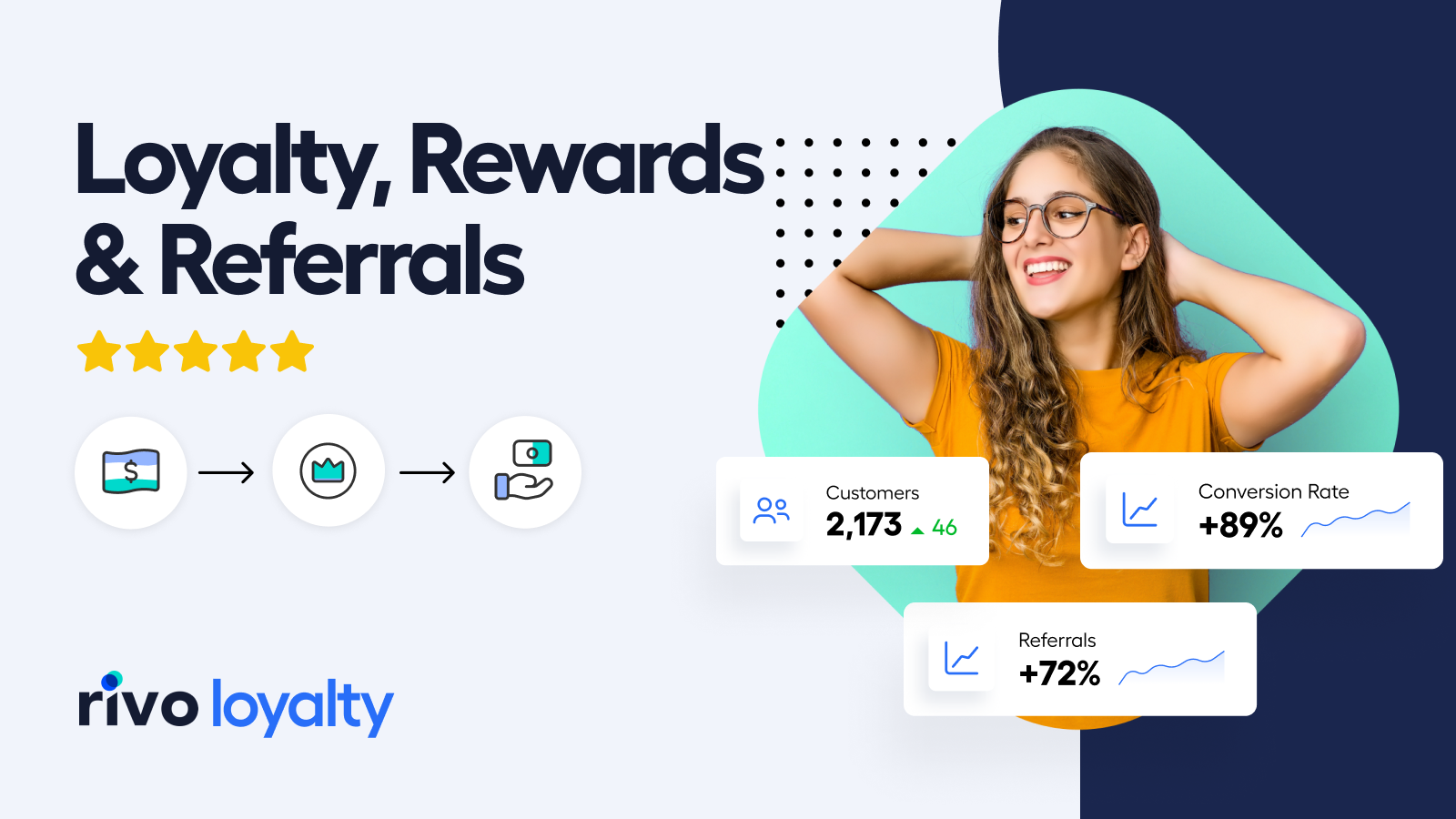 Loyalty Program for Rewards and Referrals