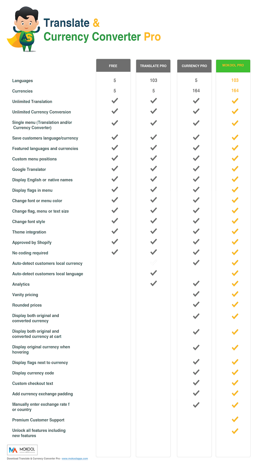 Comparison chart  for Translation & Currency Converter