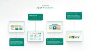 Personalization automations explained