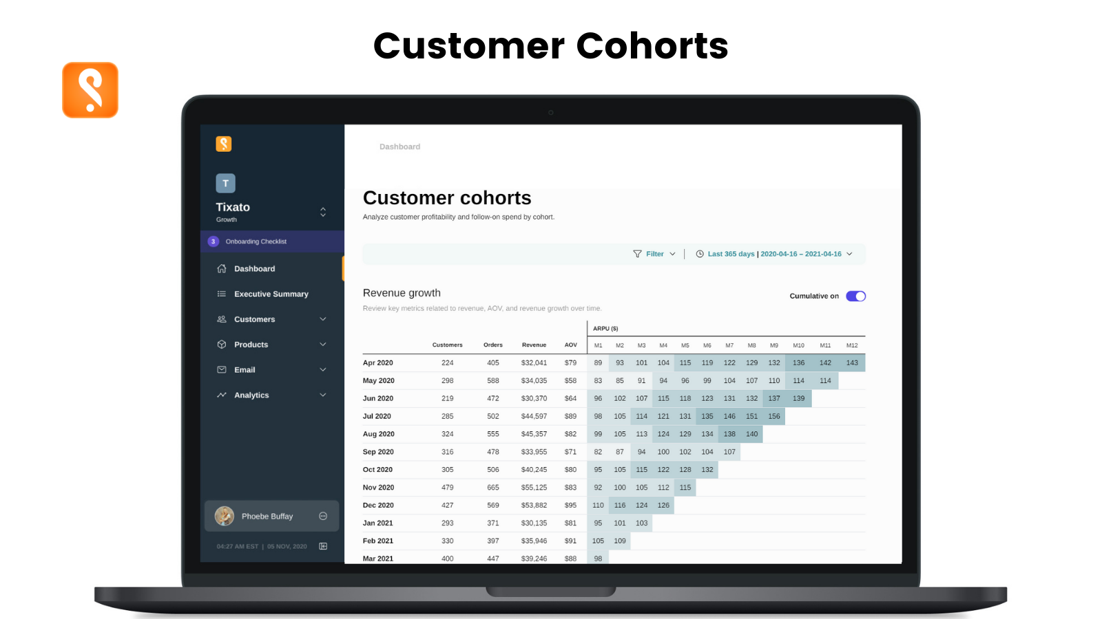 Analyze monthly cohort profitability with repeat rate and ARPU