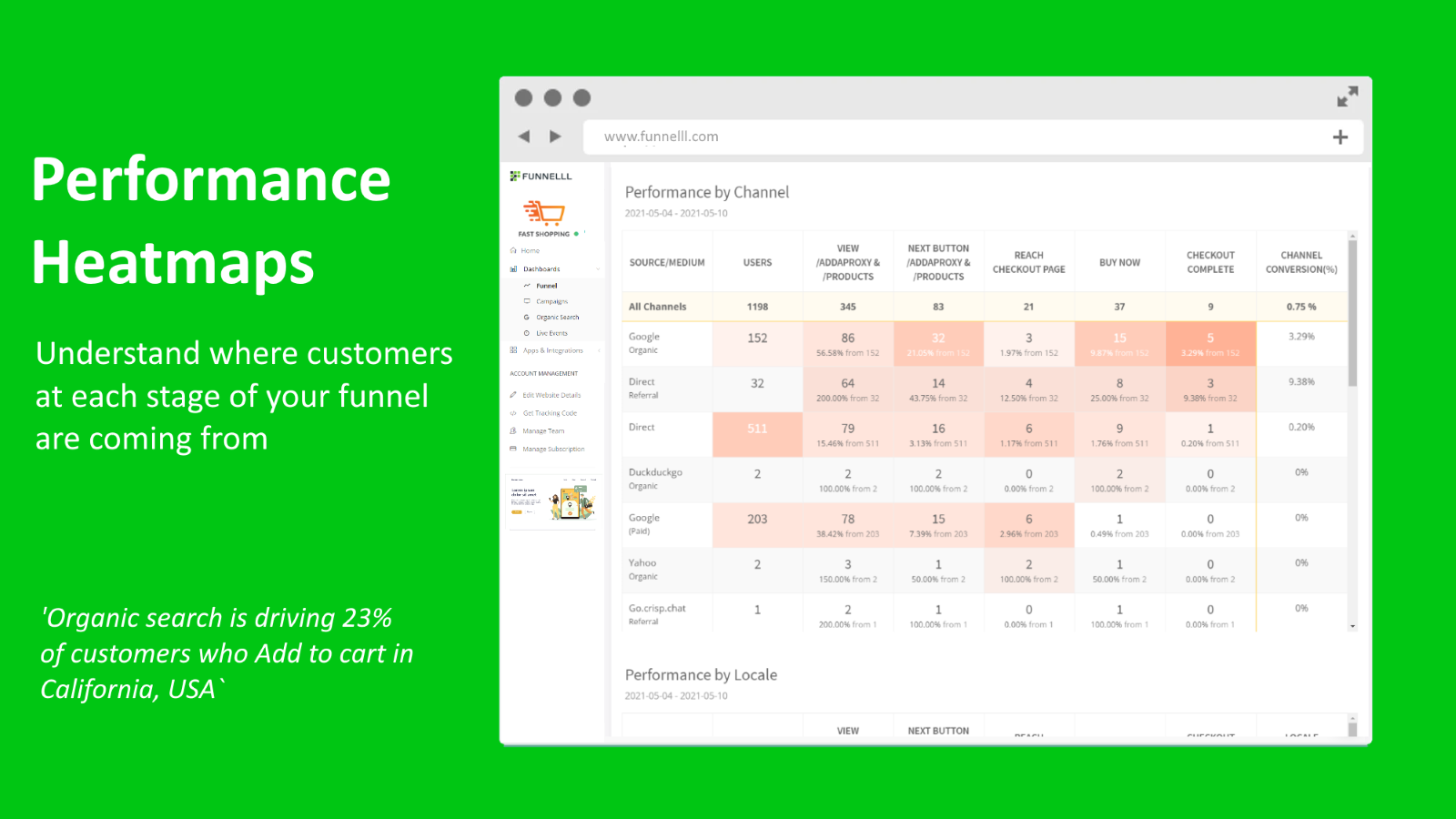 Funnel heatmaps by channel and location - Funnelll on Shopify