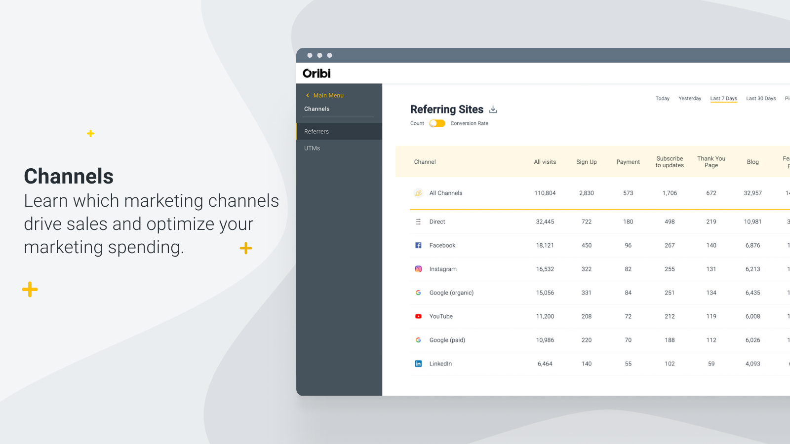 Learn which channels drive sales and get more from your budget