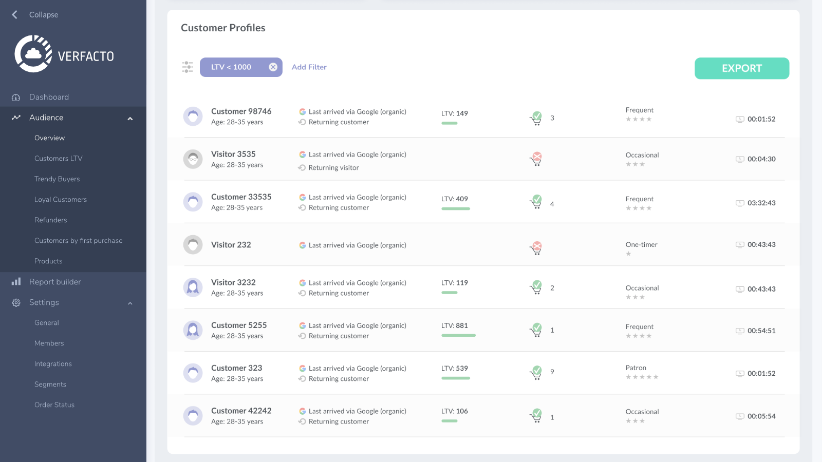 A high-level overview of customer profiles