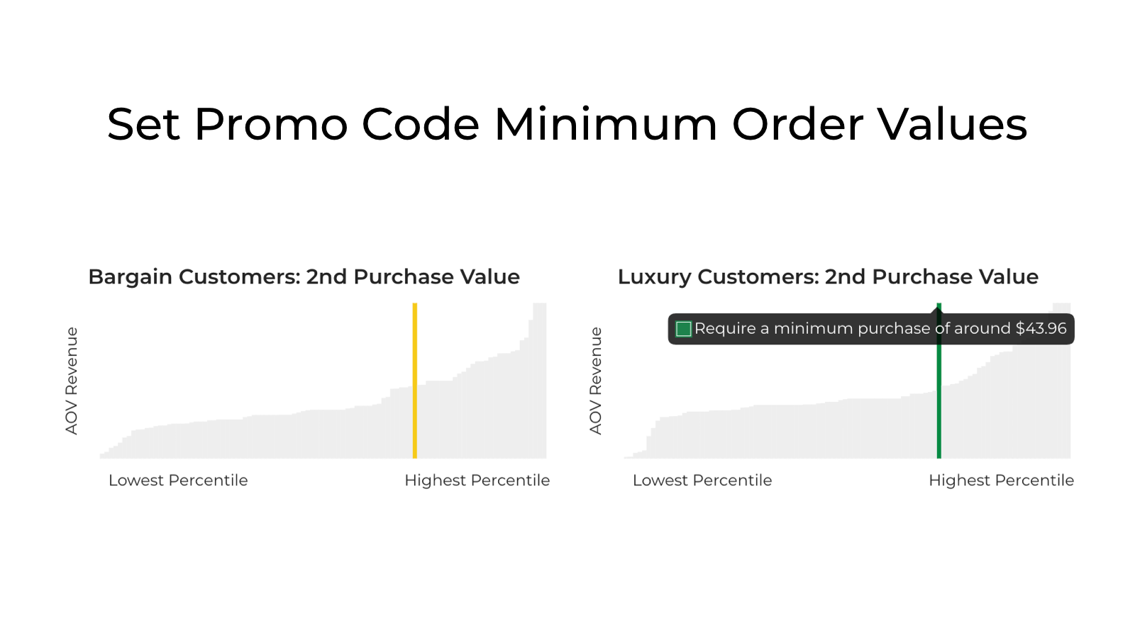 Set Order Minimums for Promo Codes to Boost Average Order Values