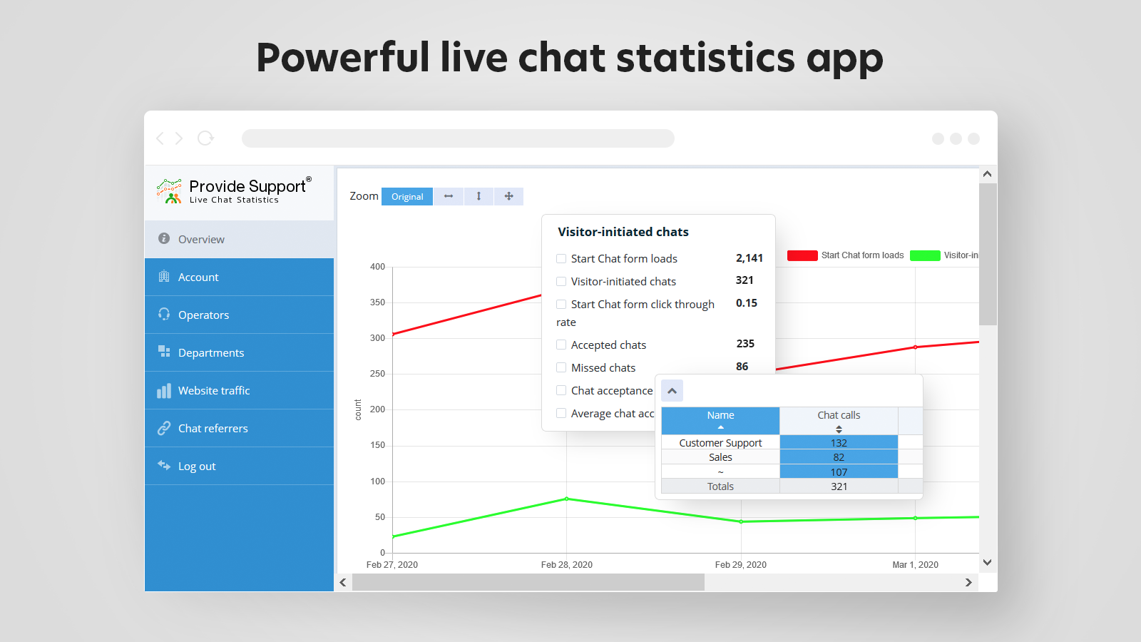 Monitor your support team performance with chat statistics app
