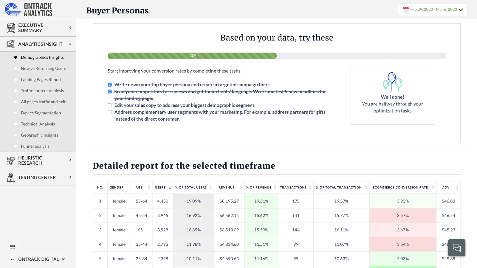 Get customized tasks and reports for everything that matters