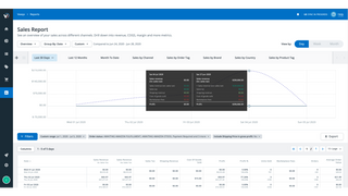 Understand revenues, taxes and profits with sales reporting