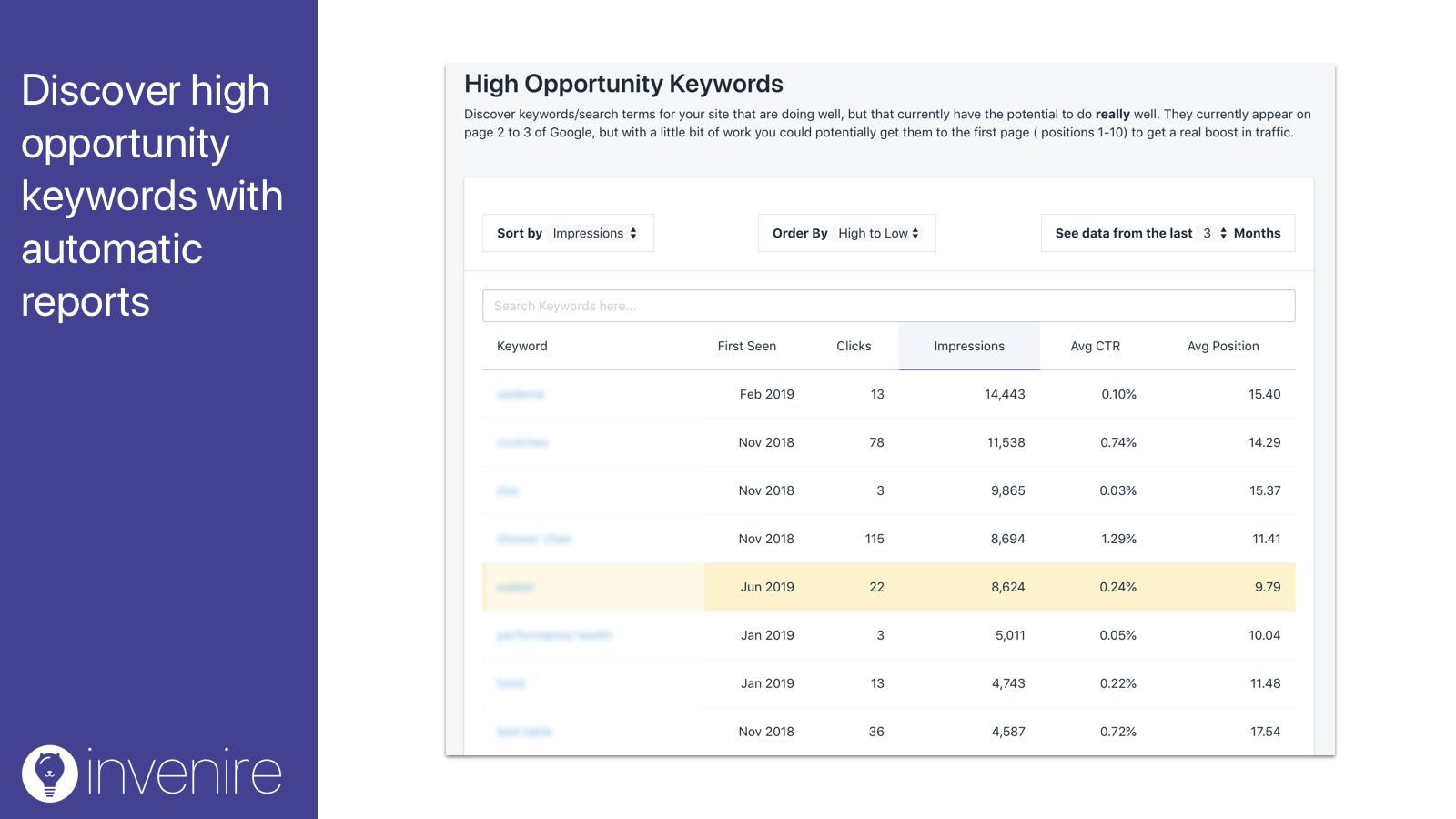 Discover high opportunity keywords