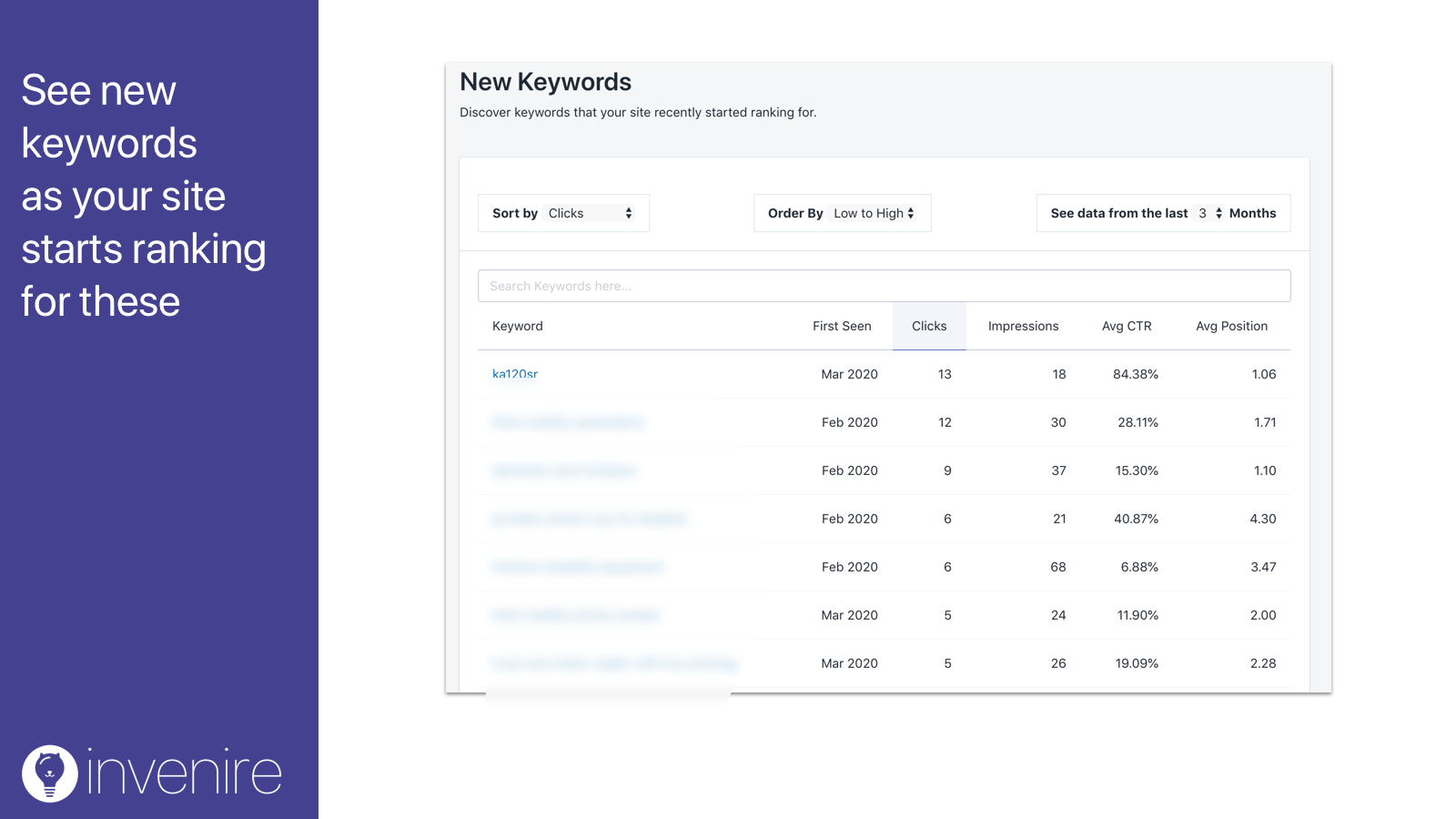 See new keywords  as your site starts ranking for these