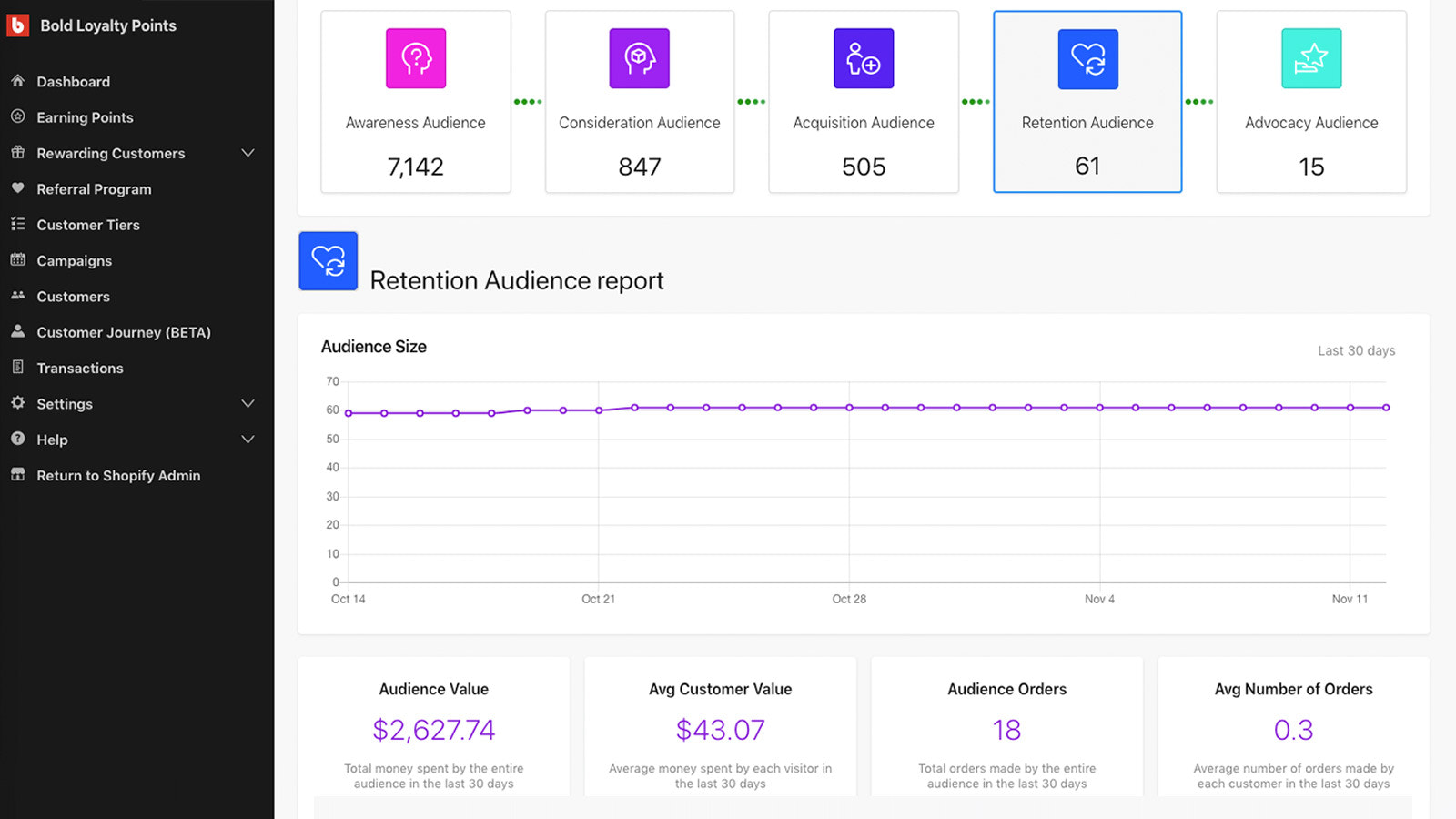Track, segment, target your customers throughout while they shop