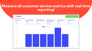 Measure all customer service metrics with real time reporting!